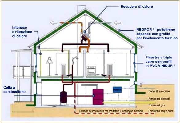 Casa3litri roma saline di ostia antica arketipo - Sistemi di riscaldamento casa ...