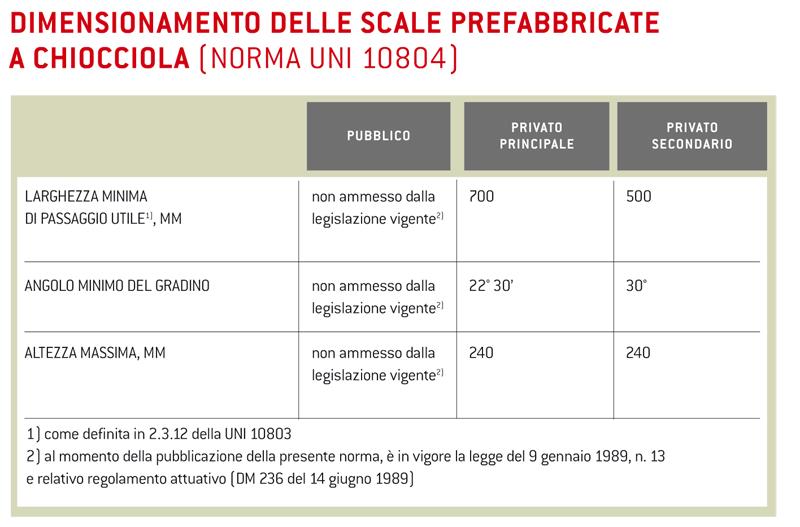 Proprietà Dimensionali E Prestazioni Meccaniche Delle Scale
