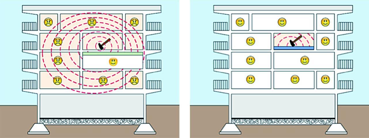 Controsofftto: protegge solamente la stanza controsoffittata. Pavimento Galleggiante: assorbe la vibrazione e isola tutto l'edificio